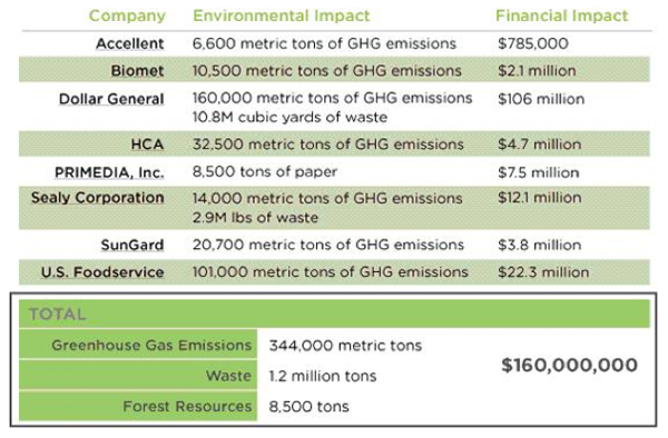 Results from KKR Green Returns project