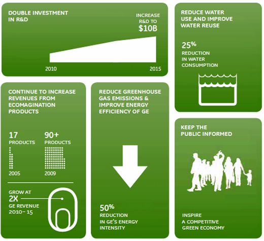 Ecomagination: Driving Sustainable Growth for GE