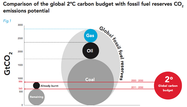 Comparisons of the global 2 degree carbon budget with fossil fuel reserves
