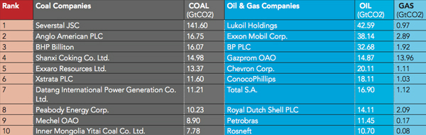 Top 20 companies by fossil fuel reserves