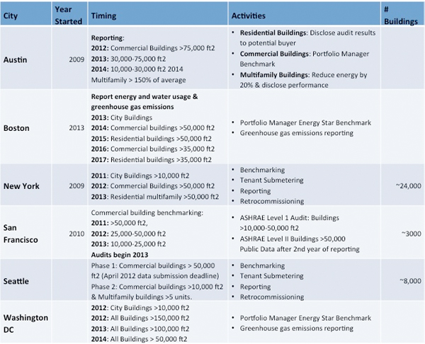 Energy benchmarking programs in the U.S.