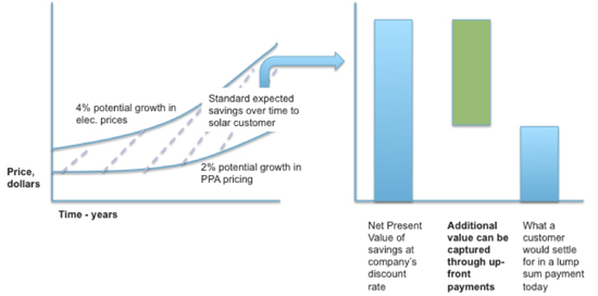 A conceptual diagram demonstrating the value created through an upfront payment.