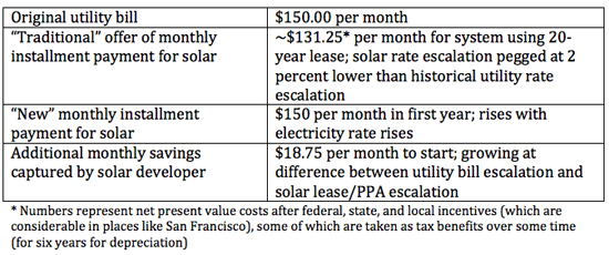 A pricelist for a rooftop solar example.