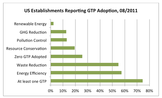 US Bureau of Labor Statistics, Green Technologies and Practices Survey