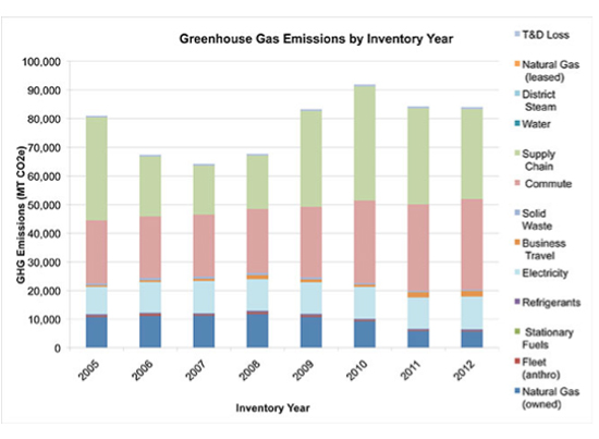 This graph represents PCC's GHG inventory from FY 2005-2012.