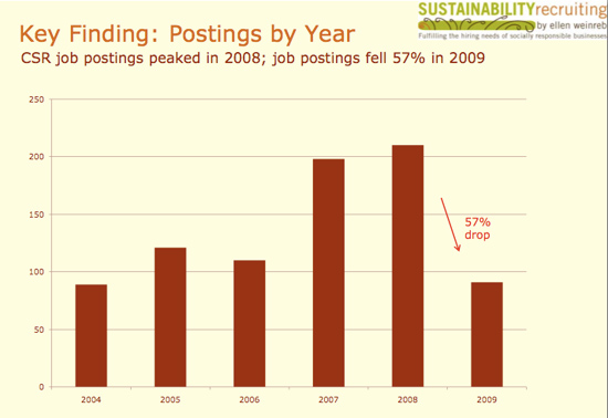 green jobs growth chart