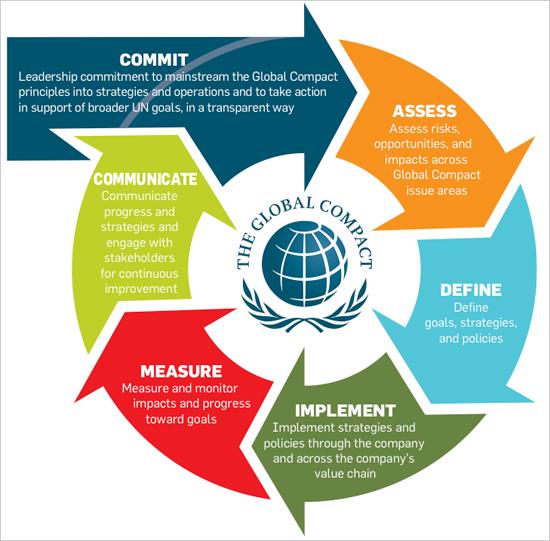 corporate sustainability plan