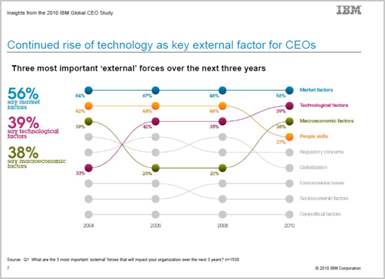 External Factors Impacting CEOs