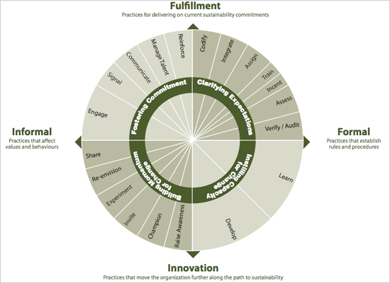 a portfolio approach to business sustainability