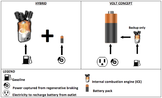 Volt diagram