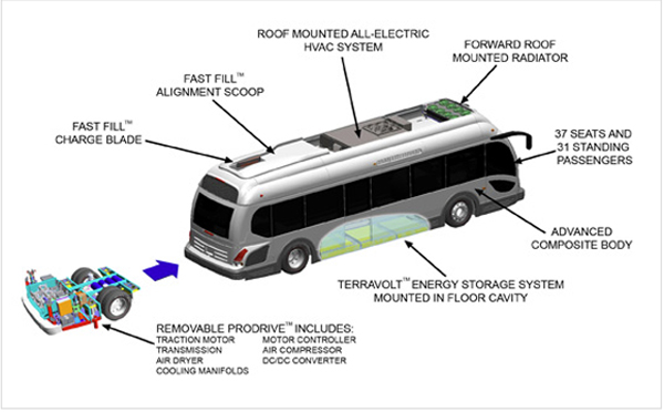 Electric Buses Plug In To Us Market With New Models More
