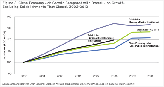 Growth of green jobs