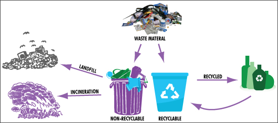 terracycle process