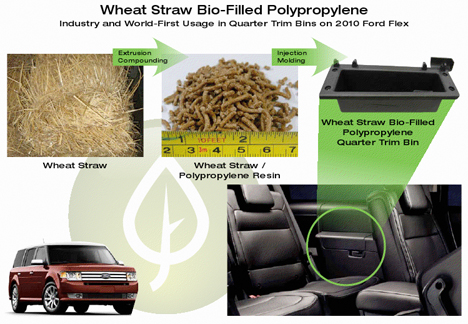 Ford Mixes Wheat Waste With Plastic in 2010 Flex   GreenBiz