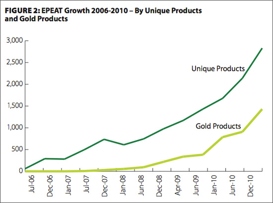 Epeats Annual Report Charts Big Energy Materials Savings In Green