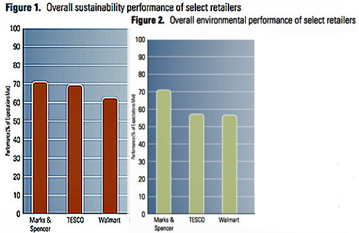 A Sustainability Benchmark.""