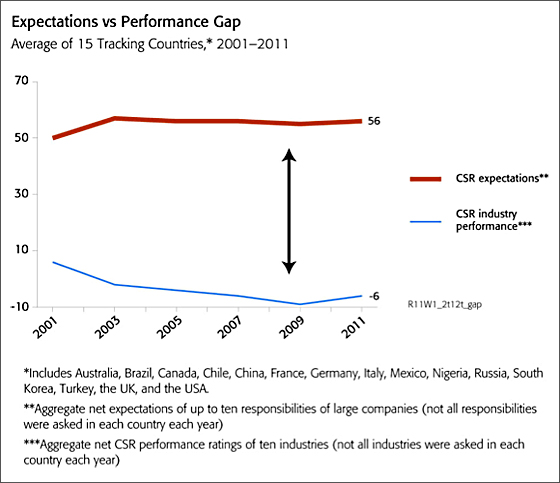 expectations vs. performance gap