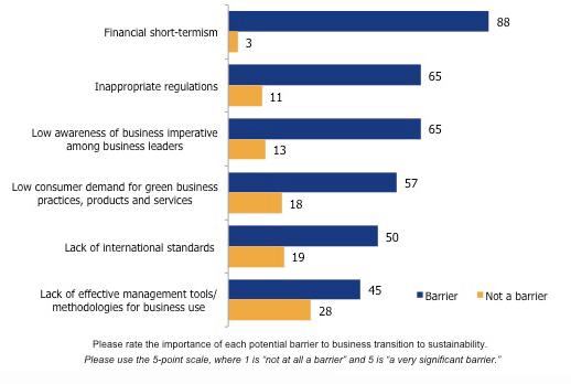 Business Risks to Sustainability
