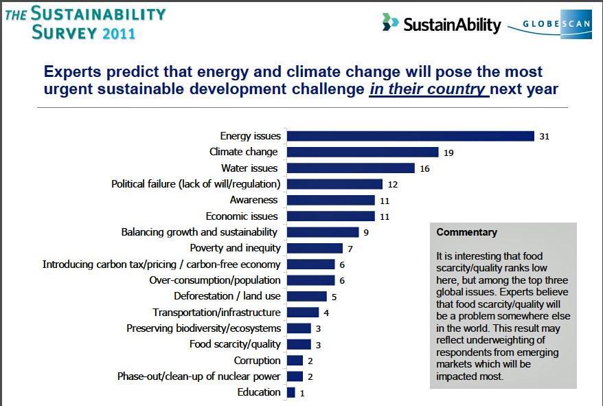 Climate issues important but less urgent for sustainability pros click on image for full sized view sciox Images