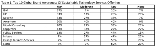 5 Key Factors Of Success in Sustainable Technology