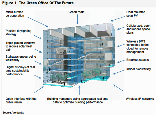 Verdantix offers a blueprint for green office buildings greenbiz materials that keep the buildings interior climate more controlled such as triple glazed windows and building management systems and technologies that malvernweather Choice Image