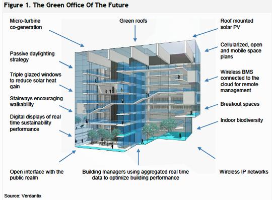 Verdantix Offers A Blueprint For Green Office Buildings