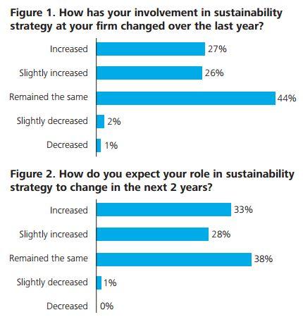 Findings from Deloitte's CFO survey