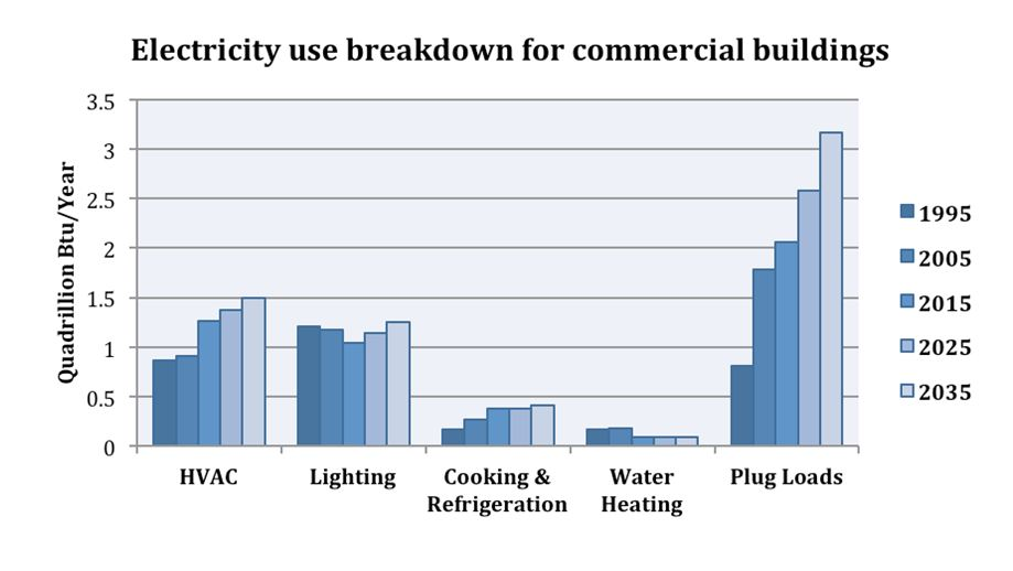 Electricity use statistics for commercial buildings