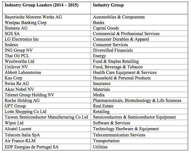 The 2014 Dow Jones Sustainability Index: Abbott to Woolworths | GreenBiz