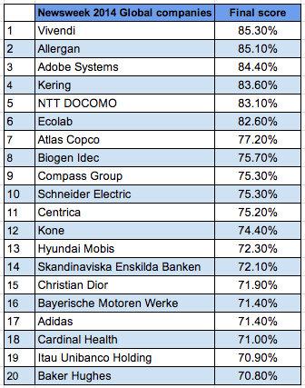 Allergan, Adobe and Ball lead 2014 Newsweek Green Rankings