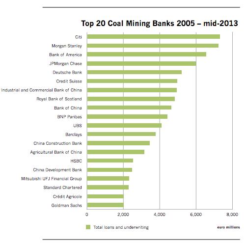Report frowns on Citi, MorganStanley as 'coal-mining banks' | GreenBiz