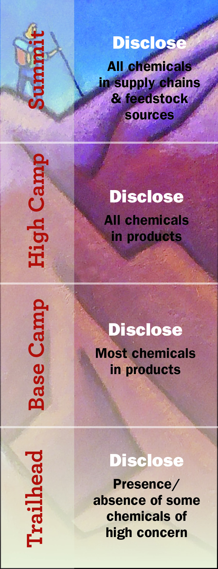 Credit: BizNGO Guide to Safer Chemicals