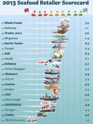 names of sea food | Food