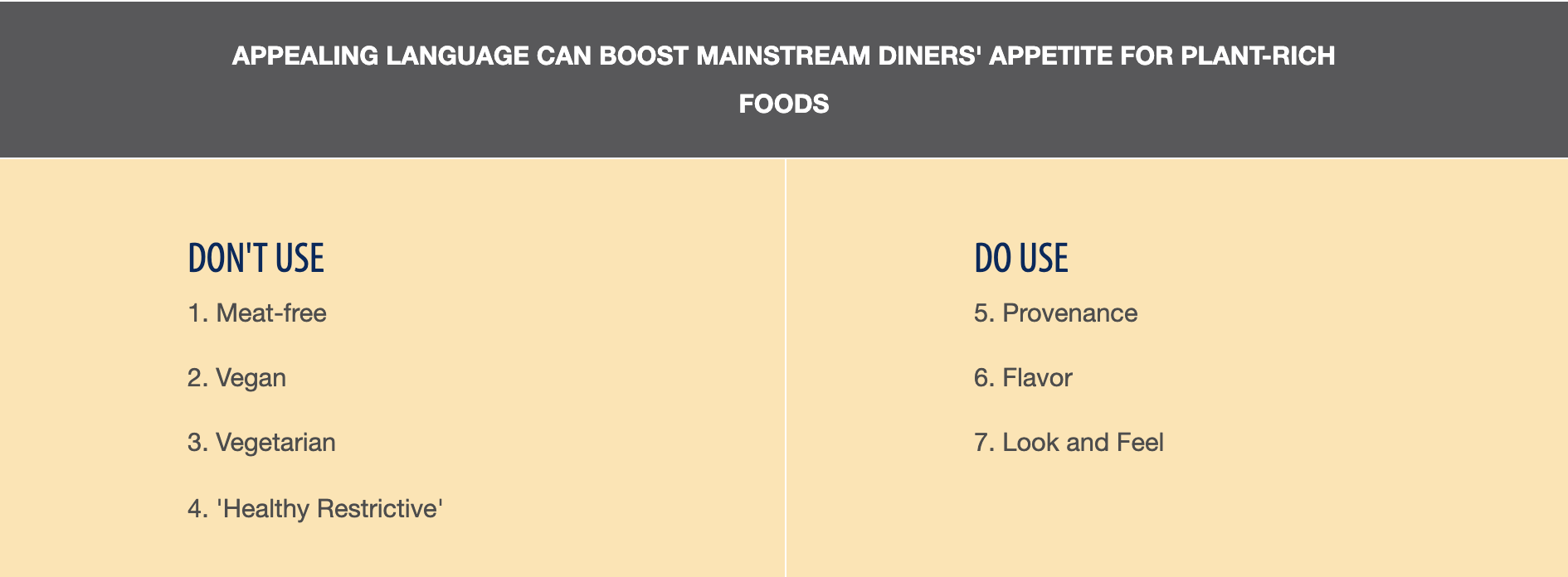 Graph of do's and don'ts for language for meat-free items