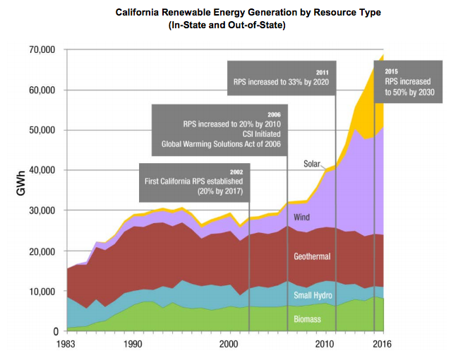California Renewable Energy Generation by Resource Type