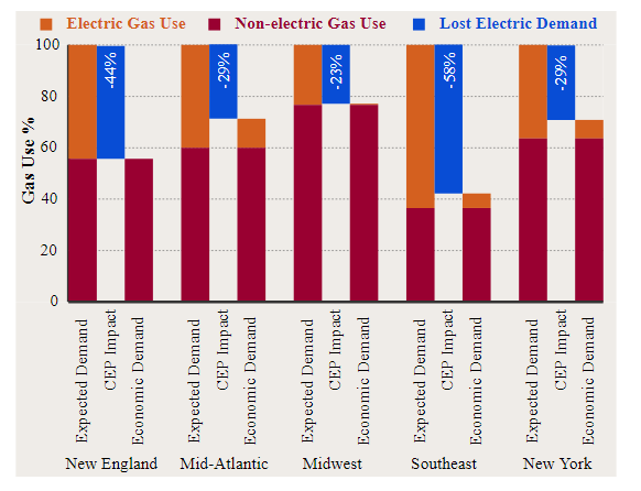 Figure 3: Utilization of new gas pipelines in five US regions will likely fall by 20–60 percent from assumed levels by 2035 due to competition from CEPs