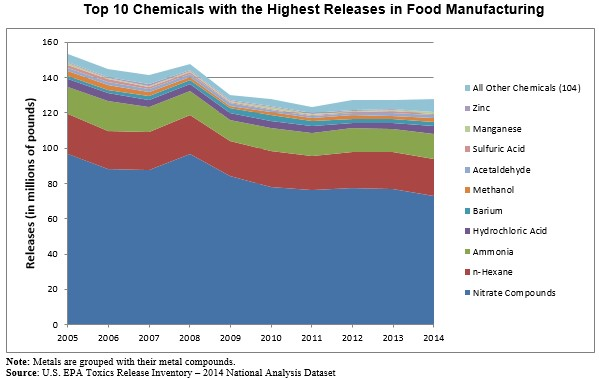 Top 10 chemicals with the highest releases in manufacturing
