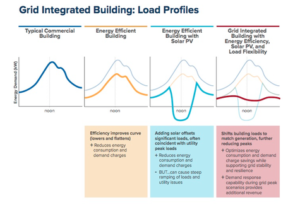 grid integrated building graph