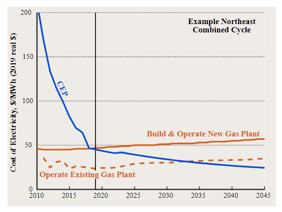 Figure 1: 2019 represents a tipping point for CEP economics versus new gas-fired power plants