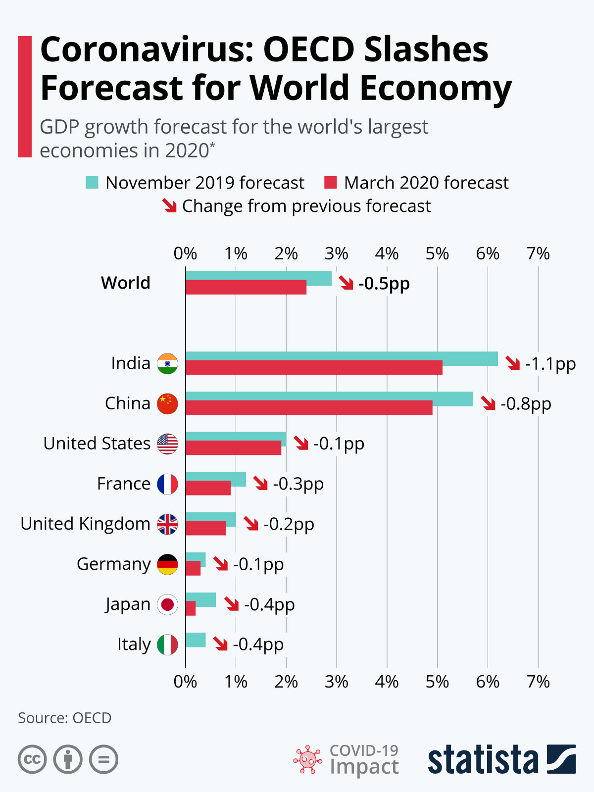 The OECD's forecast for the global economy