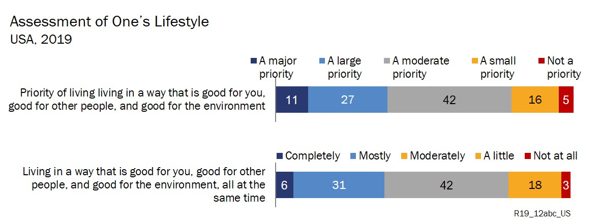 Environmental lifestyle perceptions