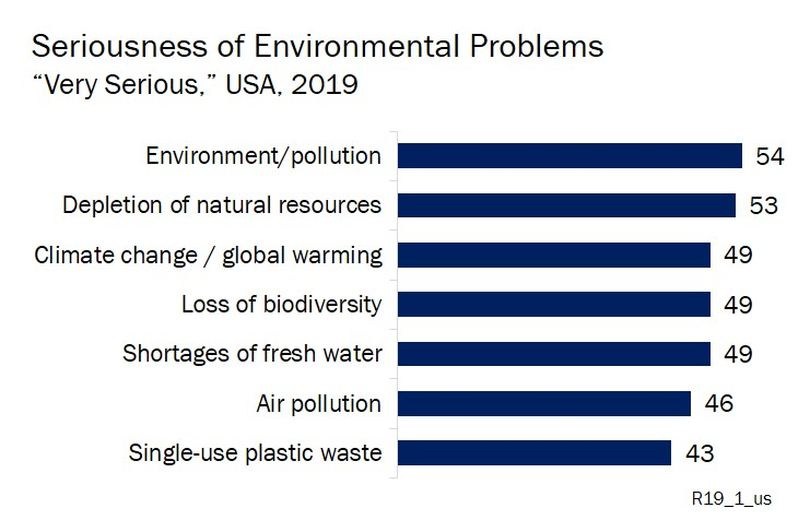 Graph of environmental problems public perception