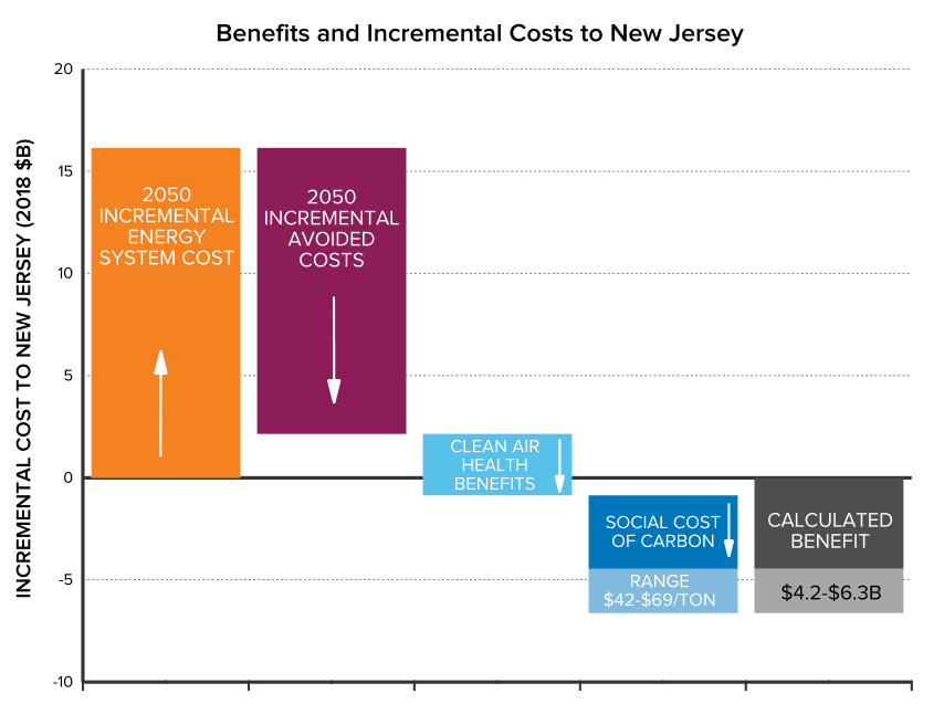 Figure 3: Incremental costs and direct and indirect savings associated with least-cost decarbonization in New Jersey