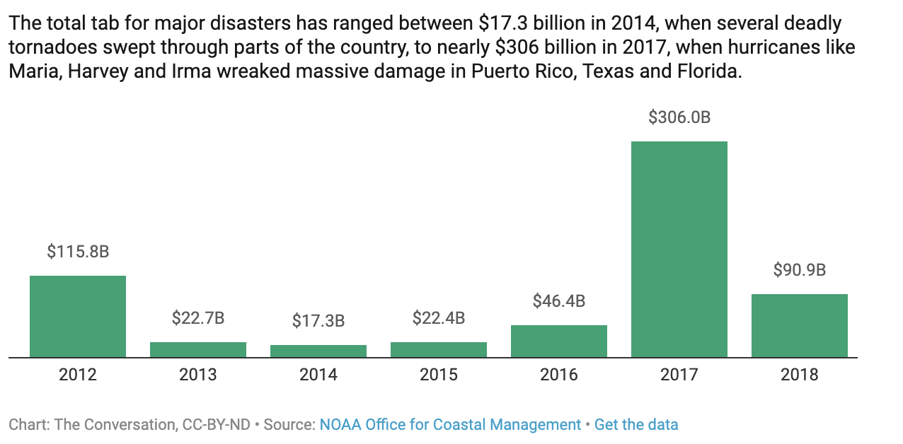 The cost of recent big weather-related disasters in the US