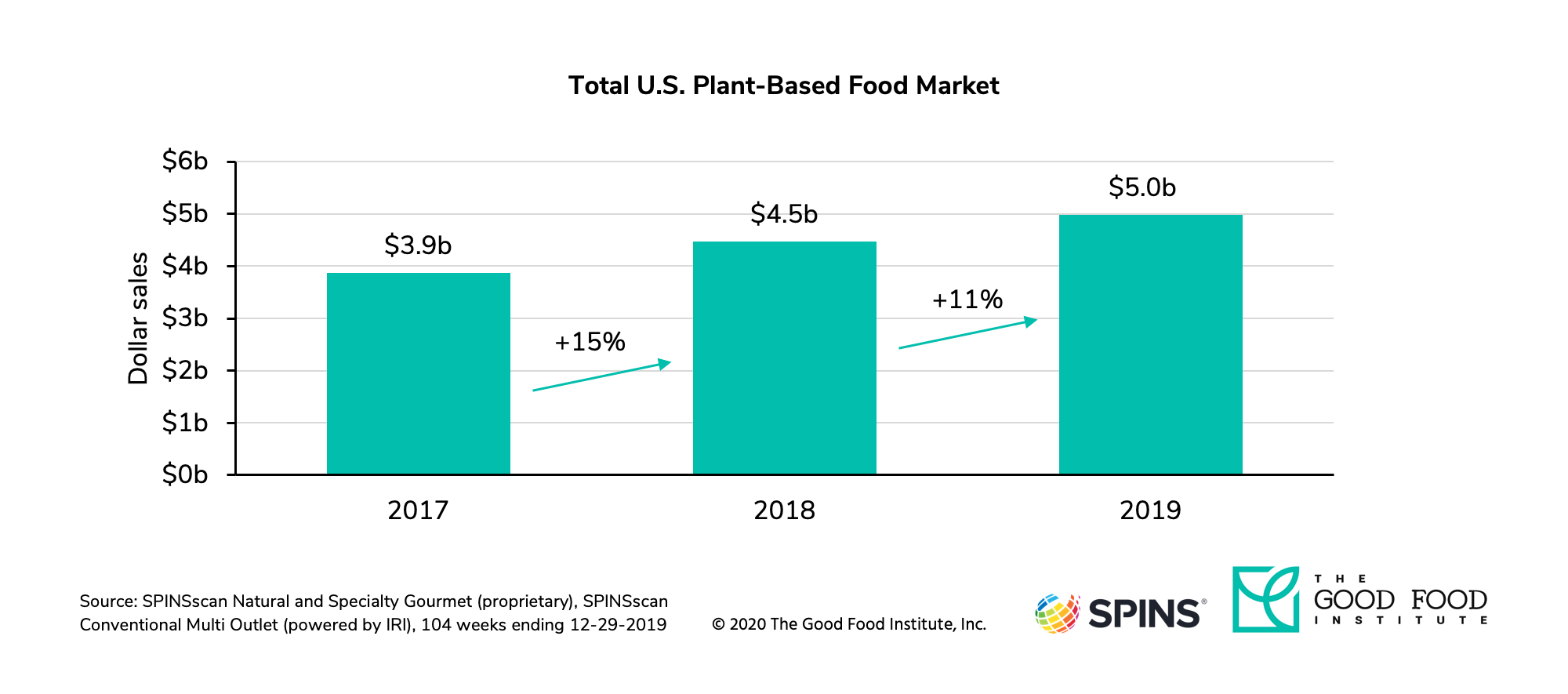 Plant-based product sales, market chart