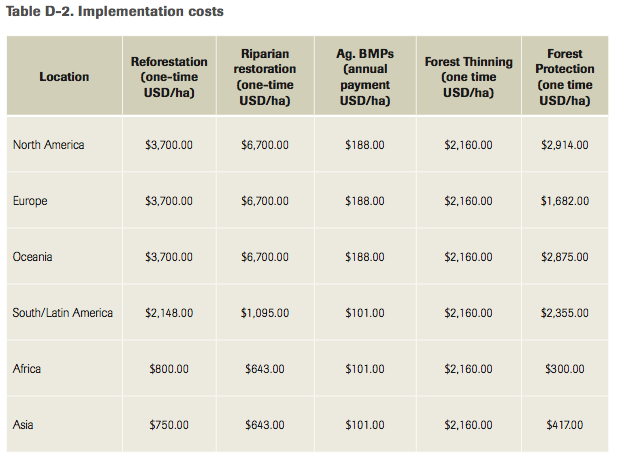 Nature Conservancy urban water improvement costs
