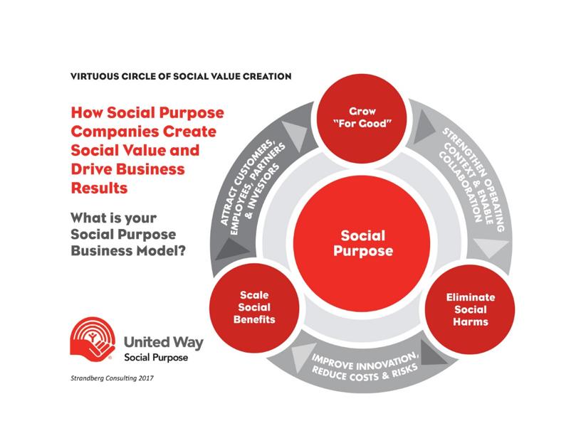 Companies From Dupont To Microsoft Drive Social Innovation Greenbiz