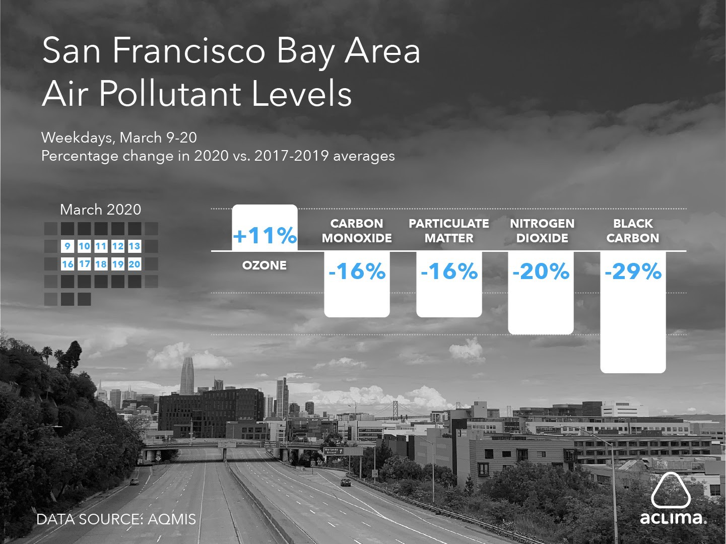 Weekday air pollutant levels drop following Bay Area COVID-19 response.