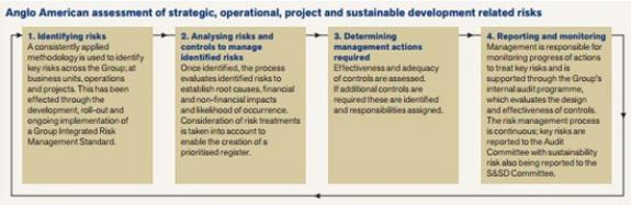 Anglo American's materiality assessment