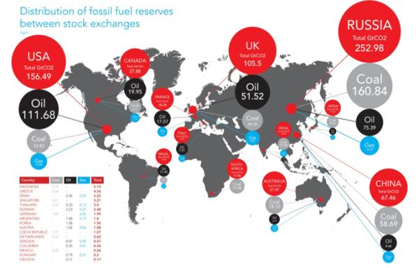 Distribution of fossil fuel reserves between stock exchanges
